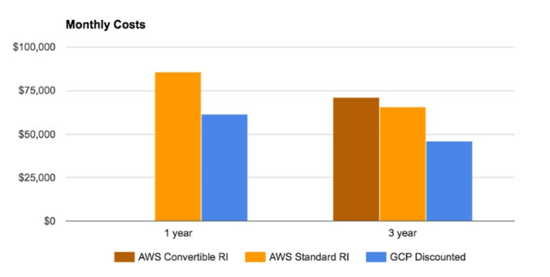 aws-reserved-instances-vs-google-committed-use-discounts.png