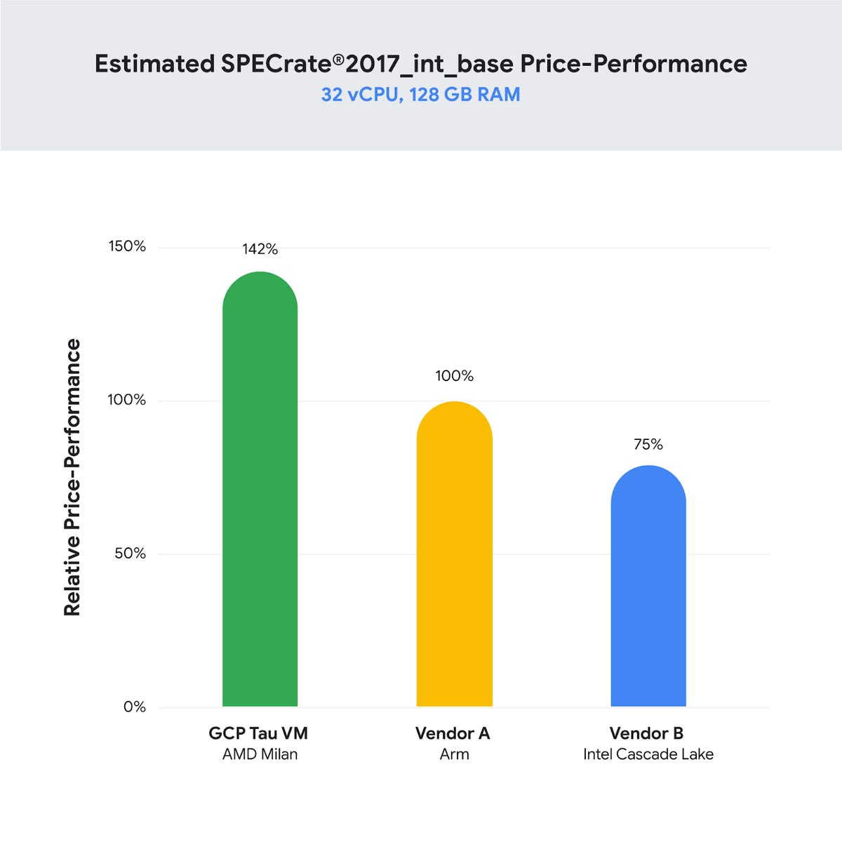 price-performance-specrate.png