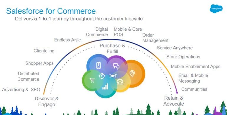salesforce-commerce-cloud.png