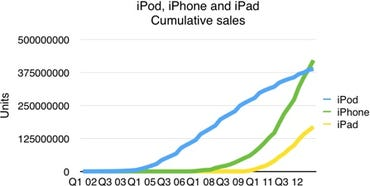 Cumulative sales data (AAPL)