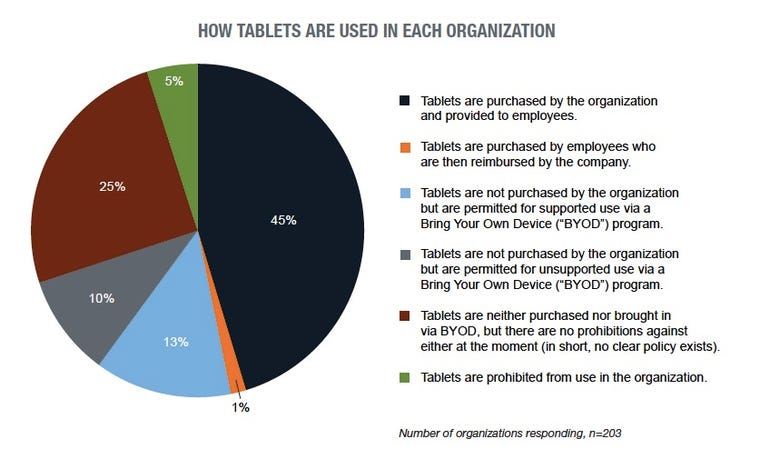 tablet use in office