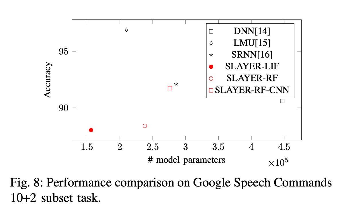 loihi-benchmark-results.jpg