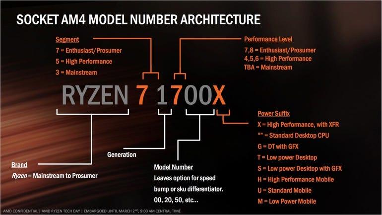 Decoding AMD Ryzen naming
