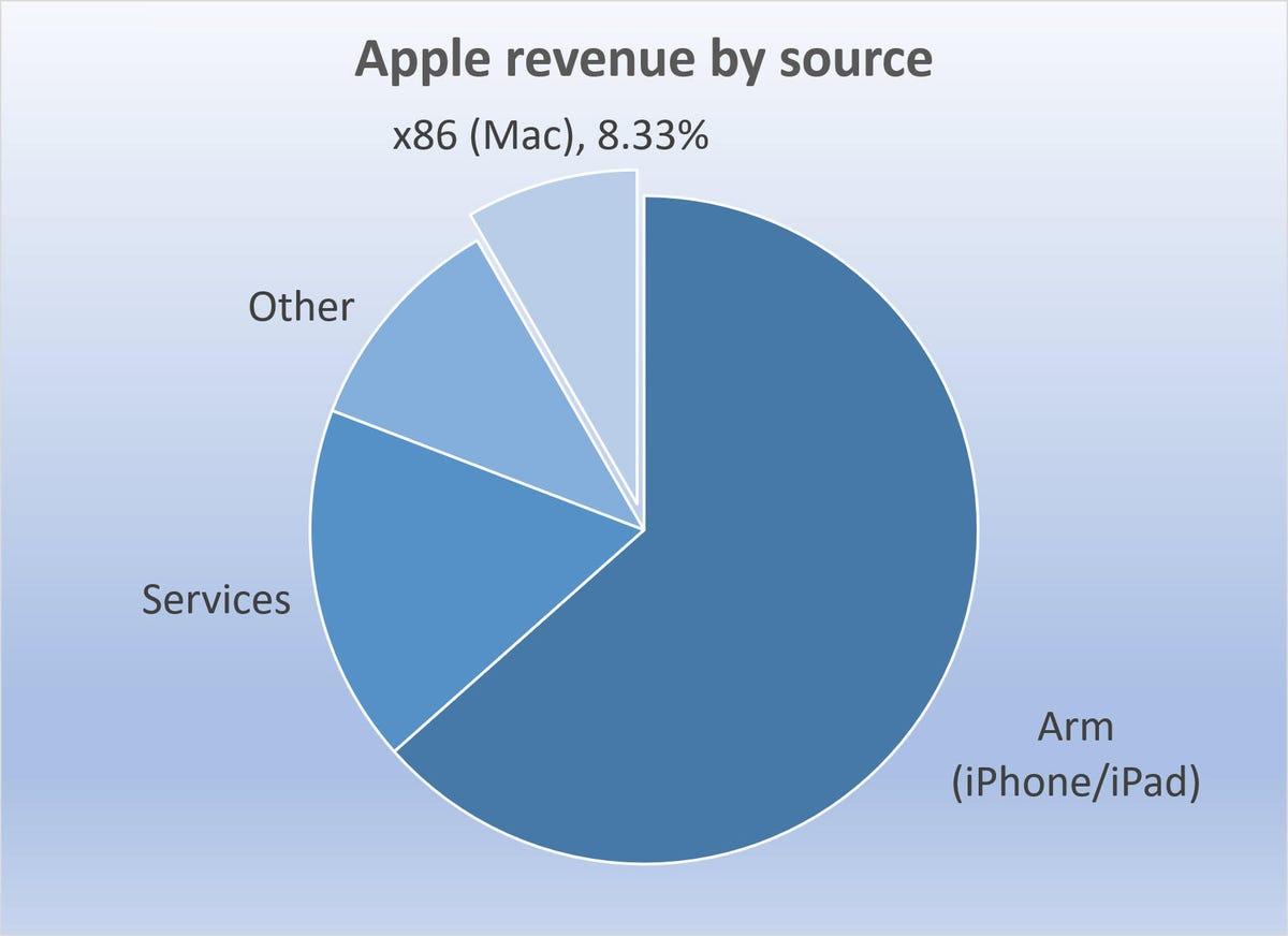 aapl-revenue-by-source-ending-mar2020.jpg
