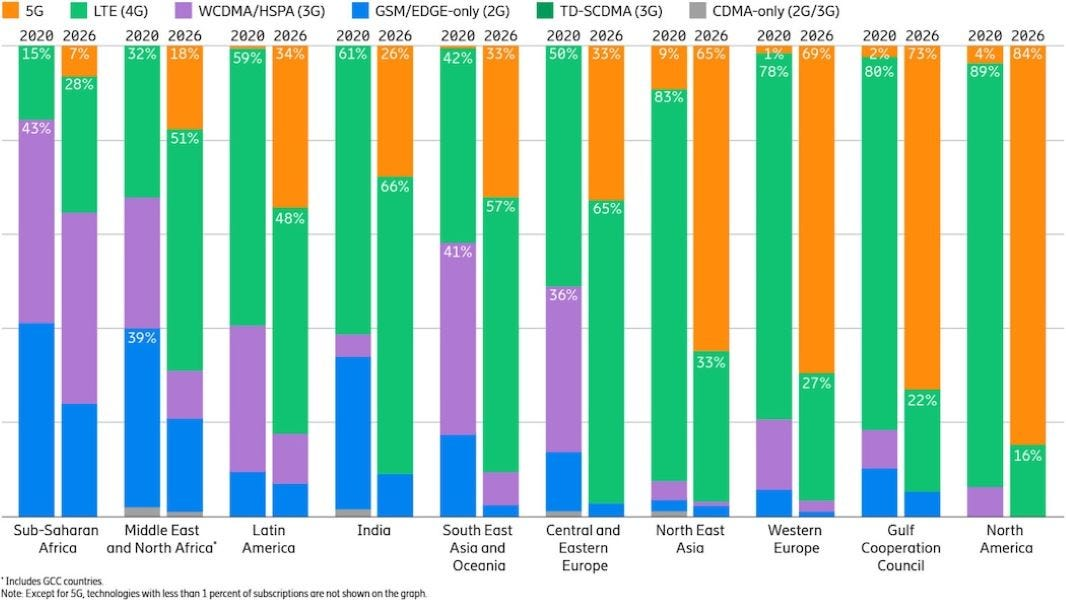 figure-4-mobile-subscriptions-by-region-and-technology-percent.jpg