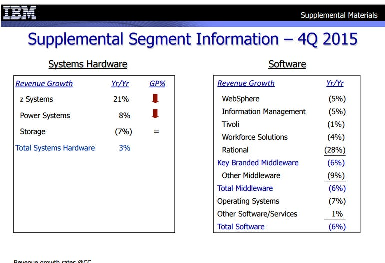 ibm-q4-by-business.png