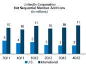 LinkedIn's university pages, lower age limit all about reach, growth