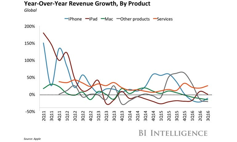 Apple year-over-year revenue