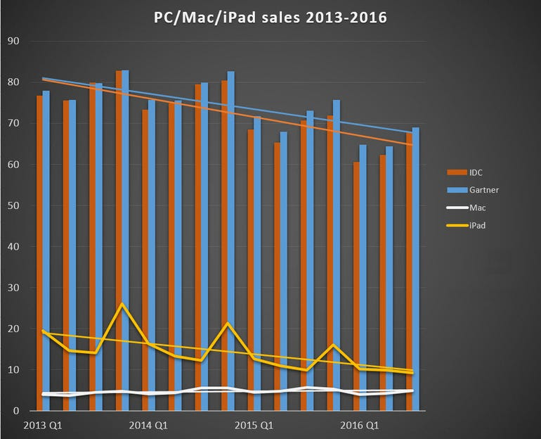 pc-mac-ipad-sales-2013-2016.jpg