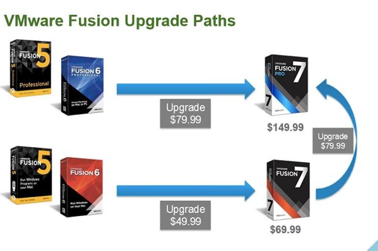 fusion7g
