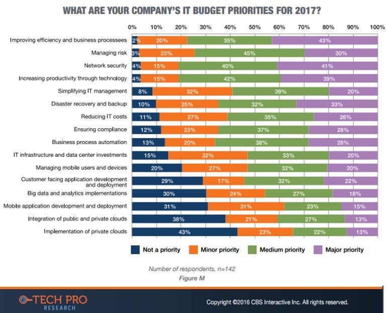 cxo-2017-it-priorities.png