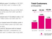 T-Mobile adds 1.4 million net subscribers in Q2
