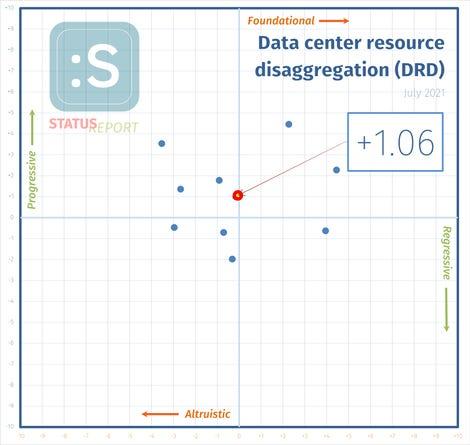210702-disaggregation-i-score.png