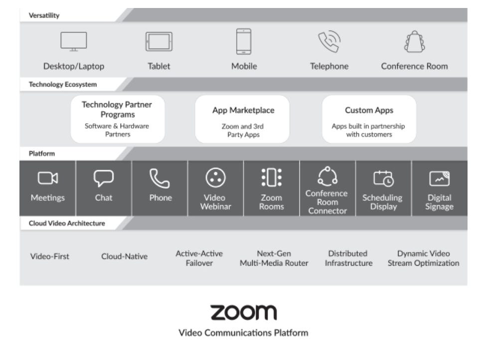 zoom-architecture.png