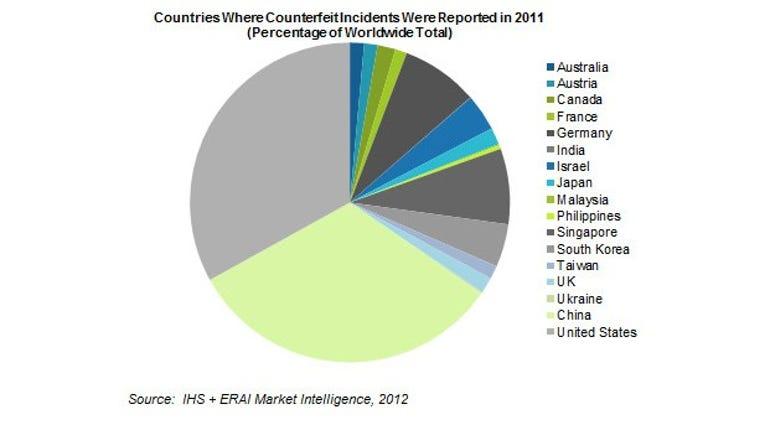 World Counterfeit Ranking 2011