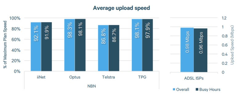 accc-nbn-upload-speeds.png
