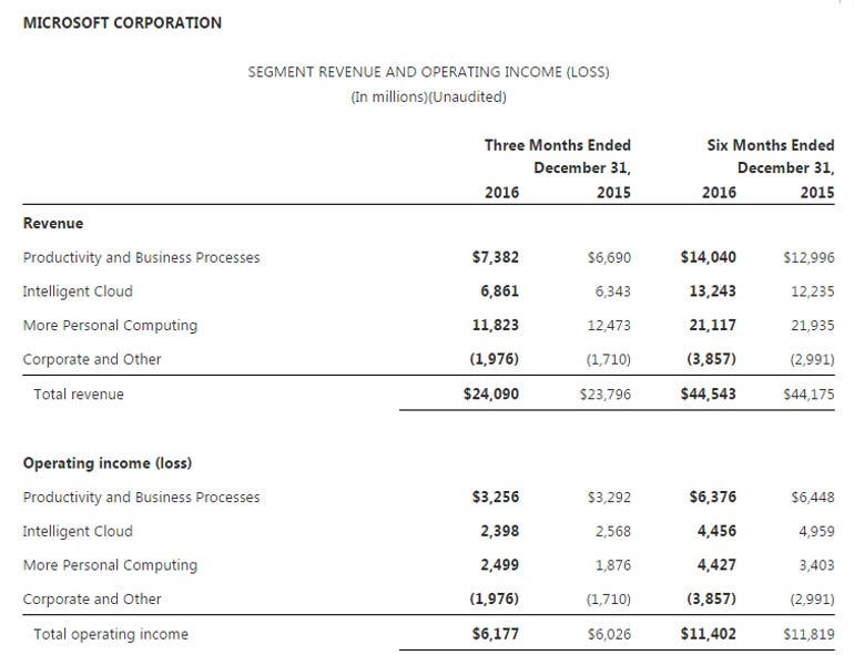 msft-q2-by-unit.png