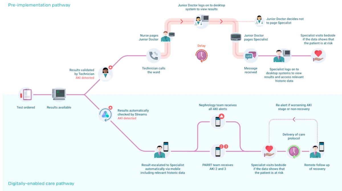 deepmind-streams-app-diagram-july-2019.png