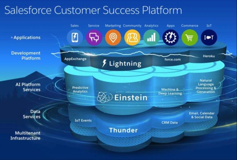 Salesforce Einstein Architecture