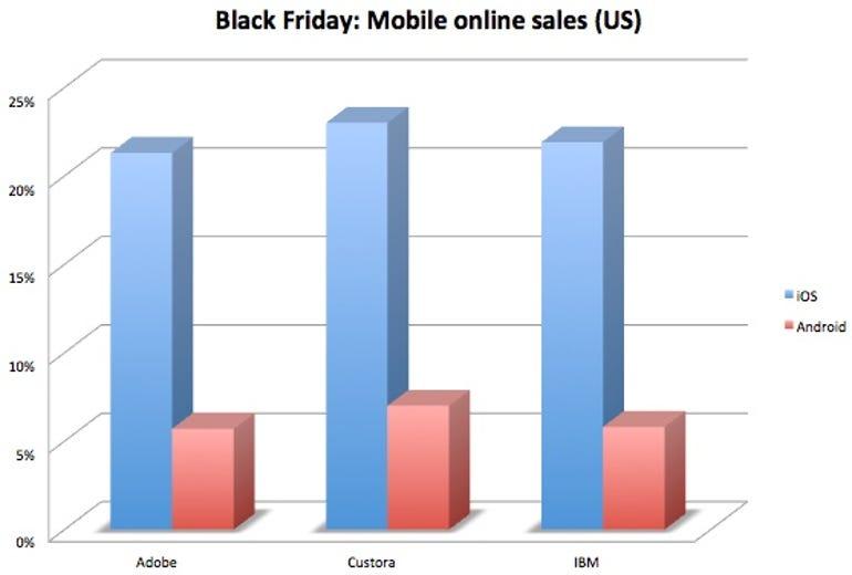Black friday mobile online sales
