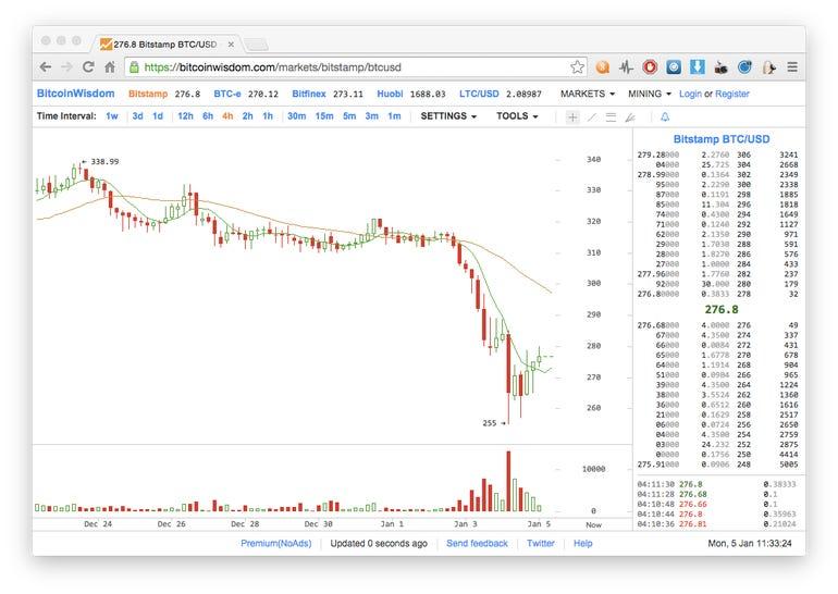 Bitcoin, come investire in Italia: da Fineco a Intesa, ecco cosa si deve fare