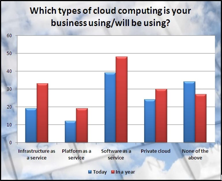 Cloud research graph: Types of cloud in use