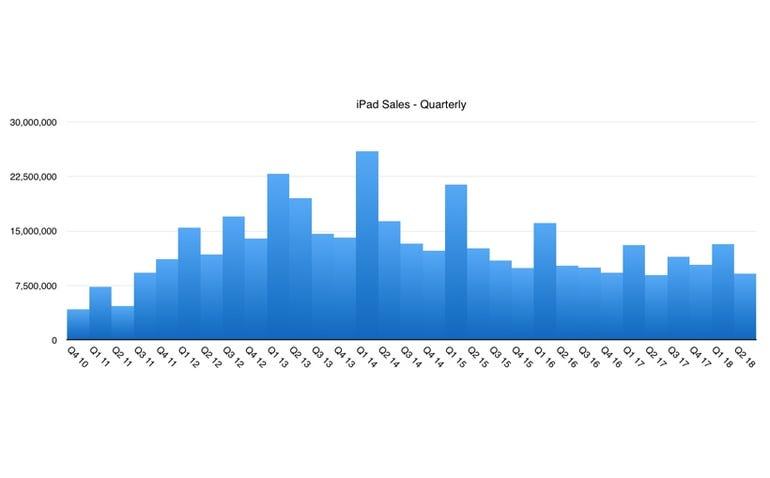 The iPad's rapid decline