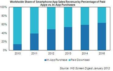IHS Screen Digest graph: App revenues
