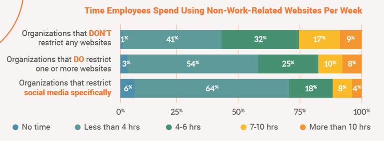How website filtering affects workplace productivity ZDnet