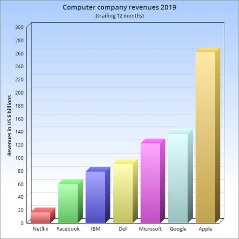 Bar chart of computer company revenues over the past 12 months