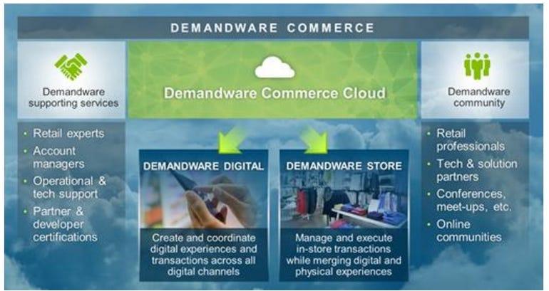 demandware-commerce.jpg