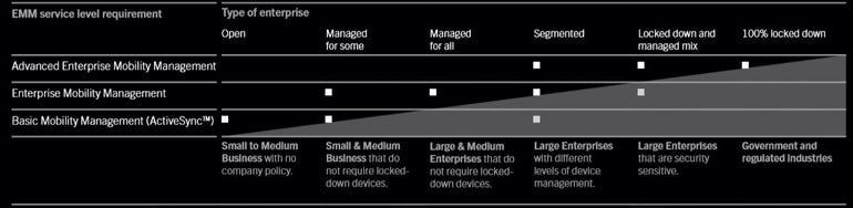BES10: Enterprise Mobility Management