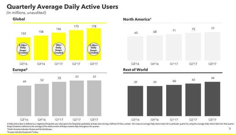 snapchat-q3-users.png