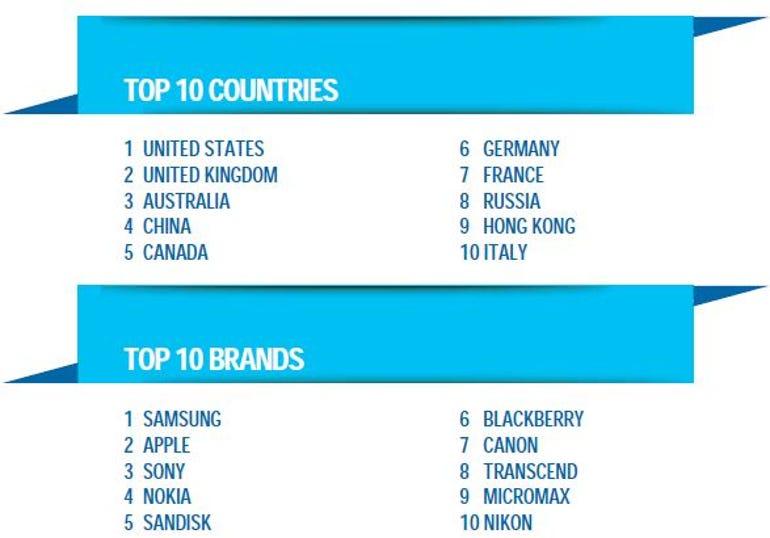 eBay top 10 brands