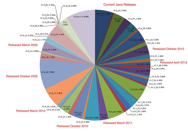 4621.Java Users - graph with release dates2.jog