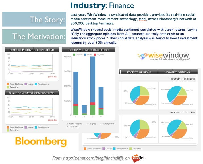 Financial Services Industry: Bloomberg and WiseWindow use social media and big data to improve investment returns.