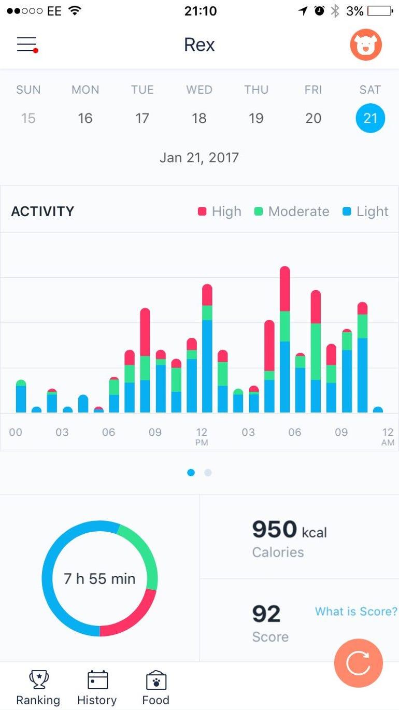 Poof pet activity tracker-a well built device but the app needs work ZDNet