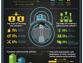 Infographic: Almost half of companies say cybersecurity readiness has improved in the past year