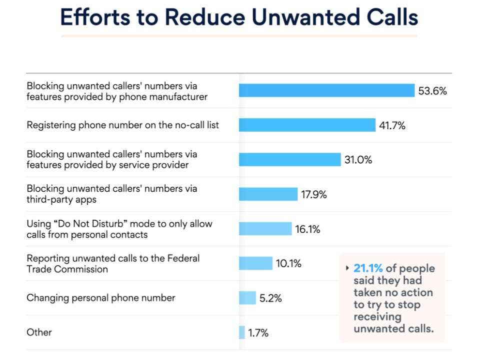 How you can reduce unwanted spam and scam calls zdnet