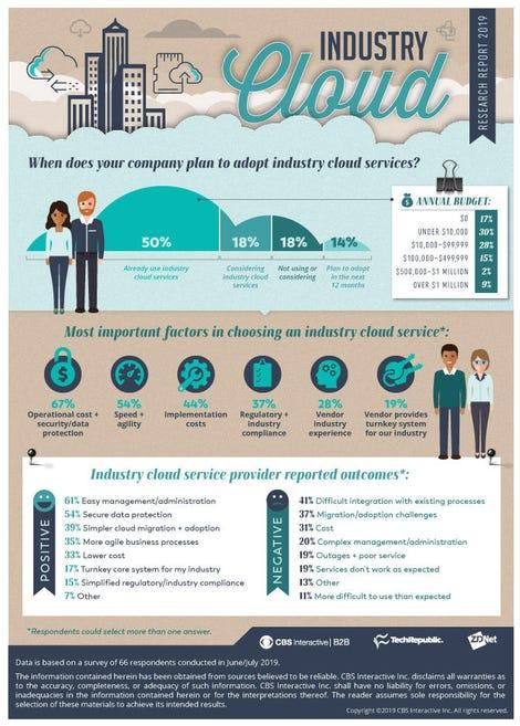 industrycloud-infographic.jpg