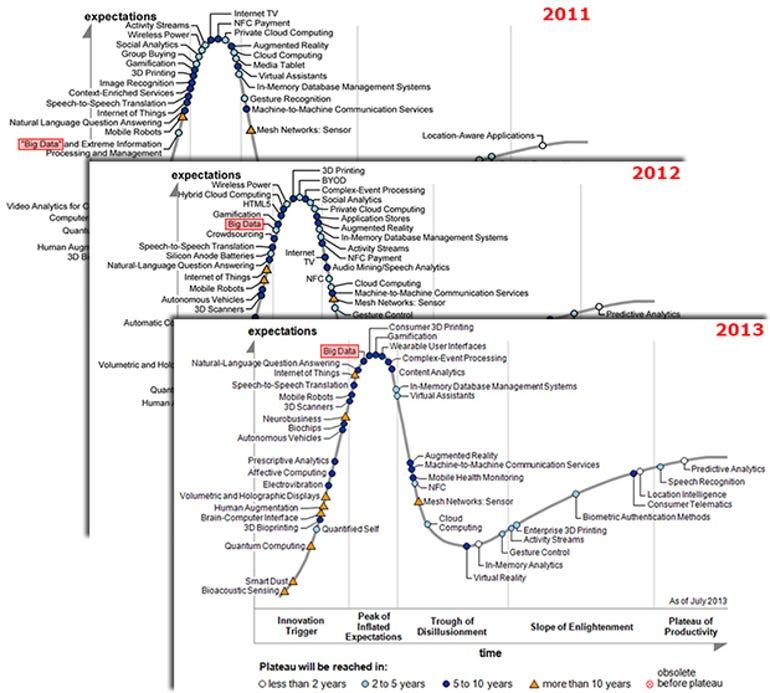 big-data-ghs-2011-13