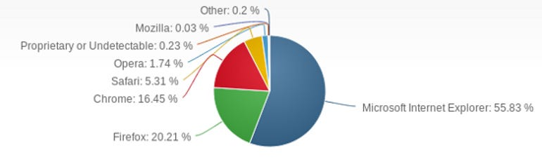 PC-Browser-Share-March2013