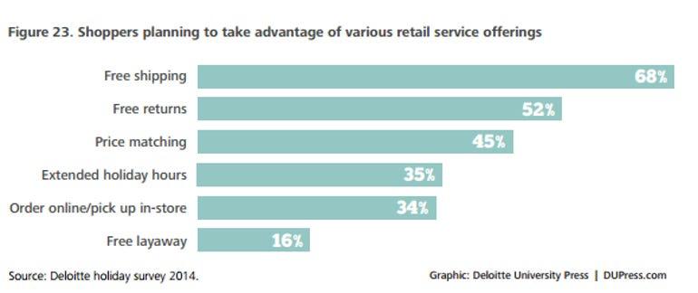 deloitte survey retail 3
