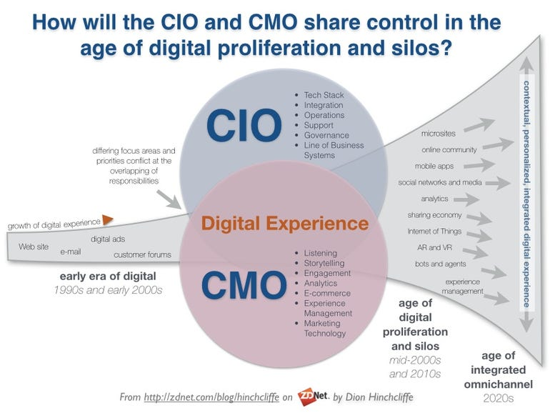 CIO and CMO Technology Alignment and Collaboration for the Digital Marketing Experience and Customer Journey