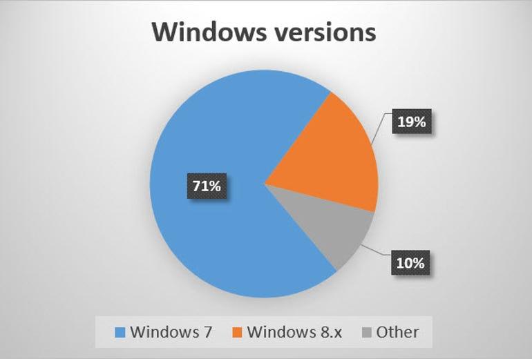 windows-versions-dap-20150327.jpg