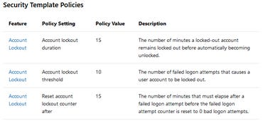 security configuration framework templates
