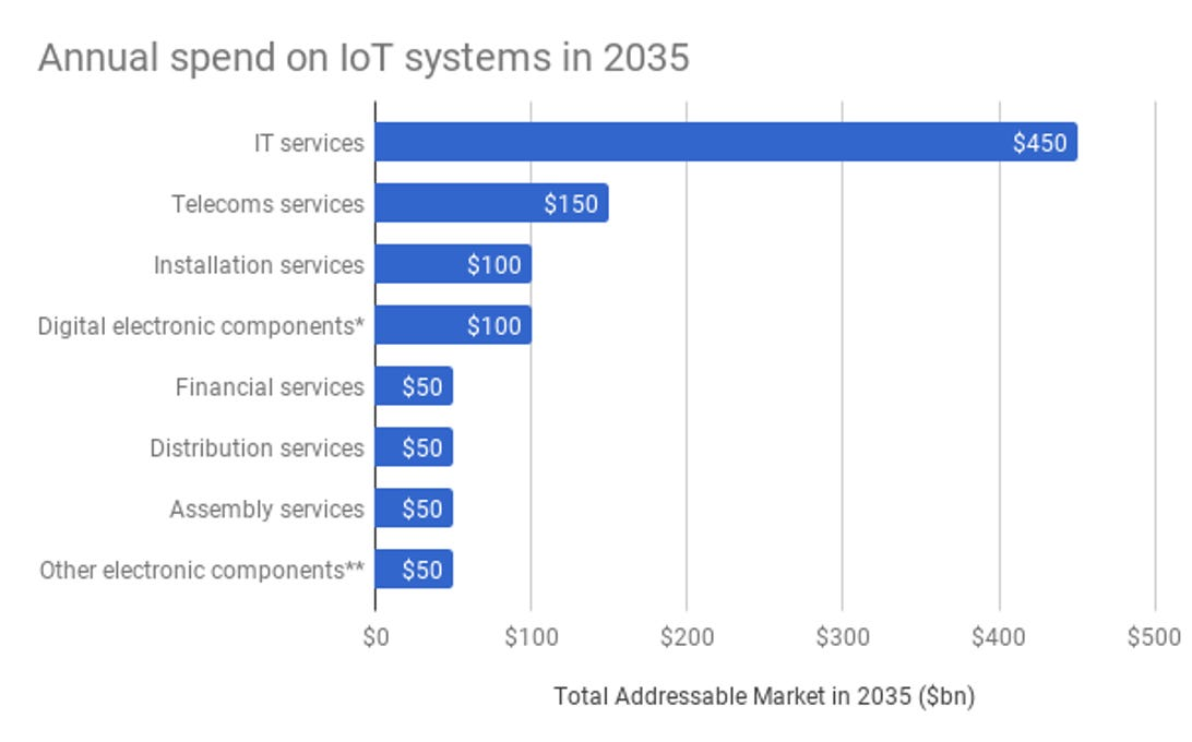 arm-annual-iot-spend-2035.png