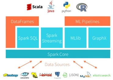 Apache Spark 2015 Vision