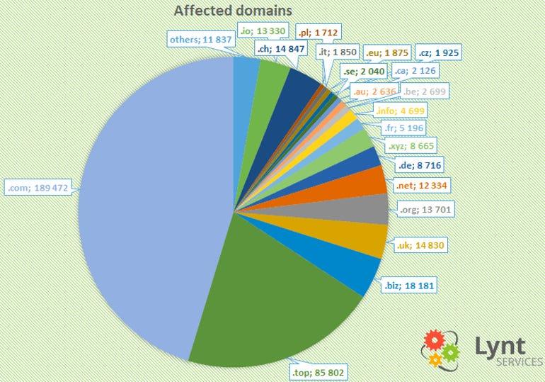 git-affected-domains.jpg