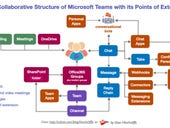 Will a platform strategy help Microsoft Teams win the long game?